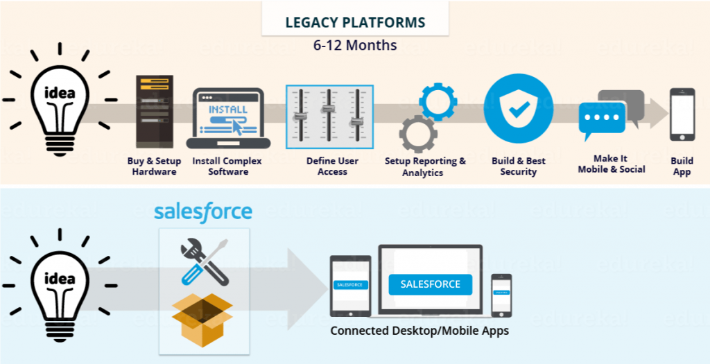 Salesforce-CRM-benefits-over-legacy-platforms