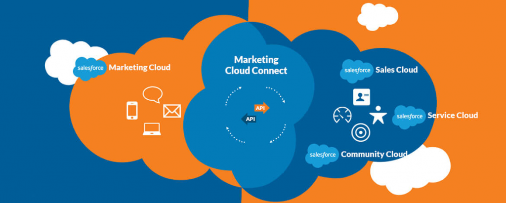 Salesforce-Marketing-Cloud-Platform-signity