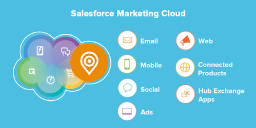 Salesforce-Marketing-Cloud-Products-Signity