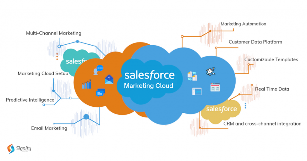 Salesforce-Marketing-Cloud - Signity Solutions