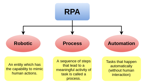 What is Robotic Process Automation - Signity