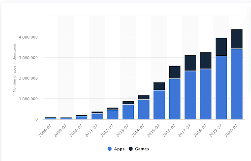 available apps in the Apple App Store from 2008 to 2020