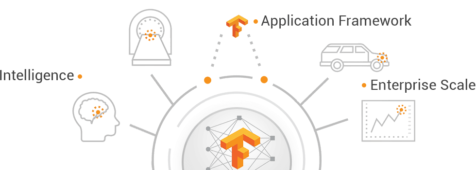 Tensorflow-Development-Signitysolutions