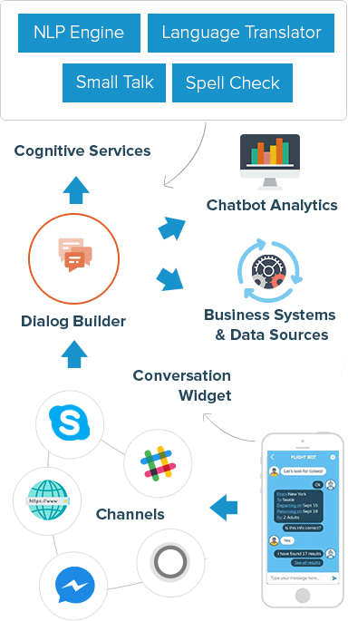 Chatbot Development Services Signitysolutions